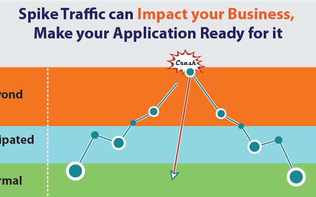 Spike Traffic can Impact your Business, Make your Application Ready for it